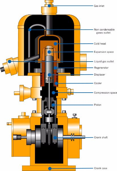 Stirling Cryogenerator Stirling cycle